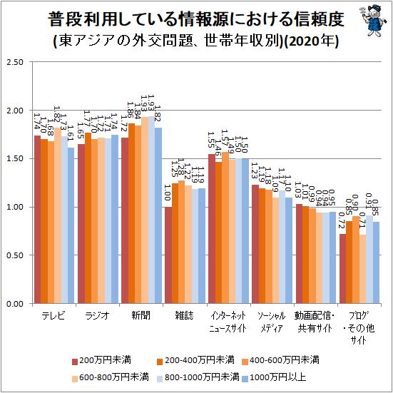 ↑ 普段利用している情報源における信頼度(東アジアの外交問題、世帯年収別)(2020年)
