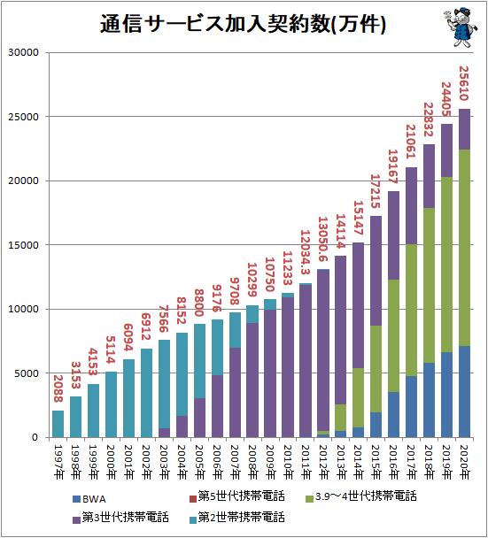 ↑ 通信サービス加入契約数(万件)