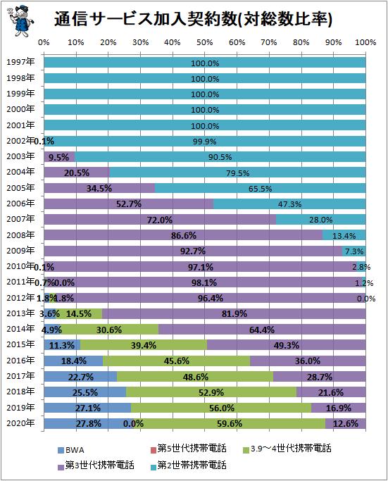 ↑ 通信サービス加入契約数(対総数比率)