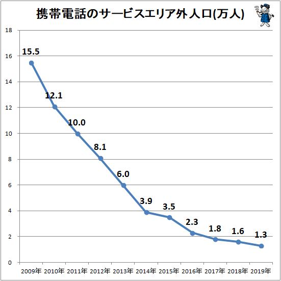 ↑ 携帯電話のサービスエリア外人口(万人)