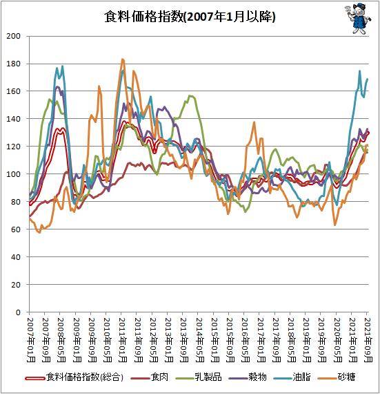 ↑ 各食料価格指数(2007年1月以降)