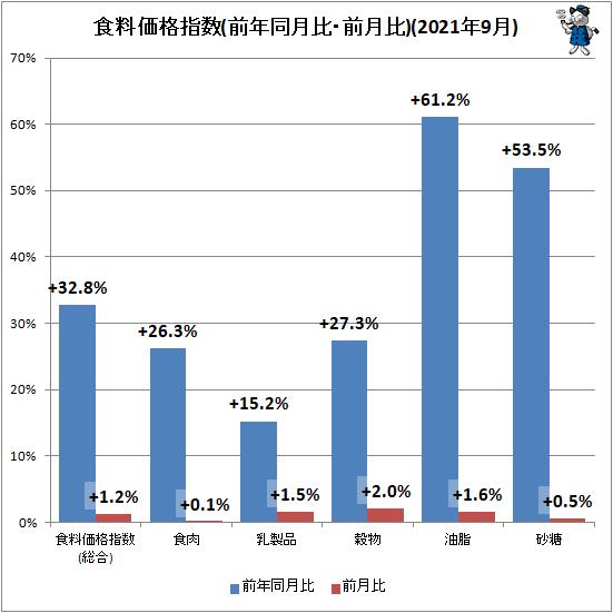 ↑ 食料価格指数(前年同月比・前月比)(2021年9月)