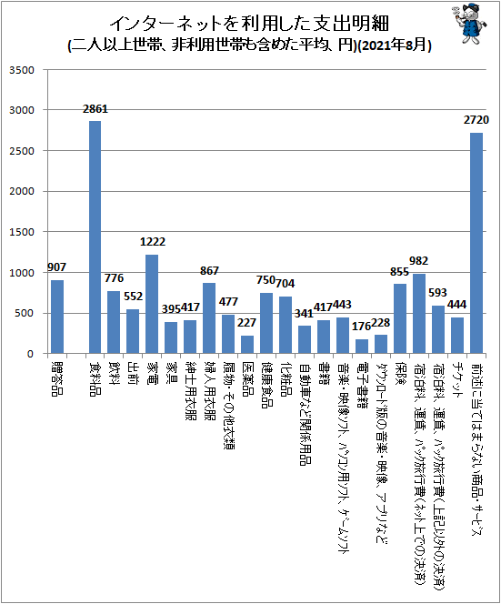 ↑ インターネットを利用した支出明細(二人以上世帯、非利用世帯も含めた平均、円)(2021年8月)
