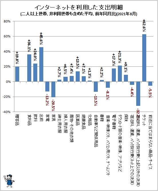 ↑ インターネットを利用した支出明細(二人以上世帯、非利用世帯も含めた平均、前年同月比)(2021年8月)