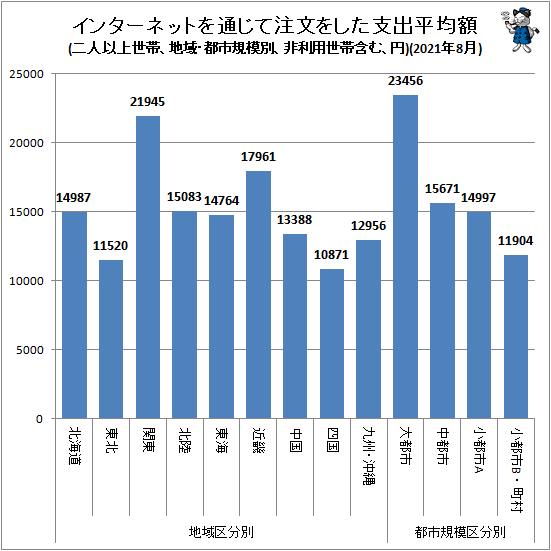 ↑ 地域・都市規模別インターネットを通じて注文をした支出平均額(二人以上世帯、非利用世帯含む、円)(2021年8月)