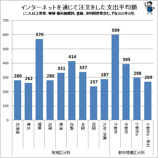↑ インターネットを通じて注文をした支出平均額(地域・都市規模別、二人以上世帯、書籍、非利用世帯含む、円)(2021年8月)
