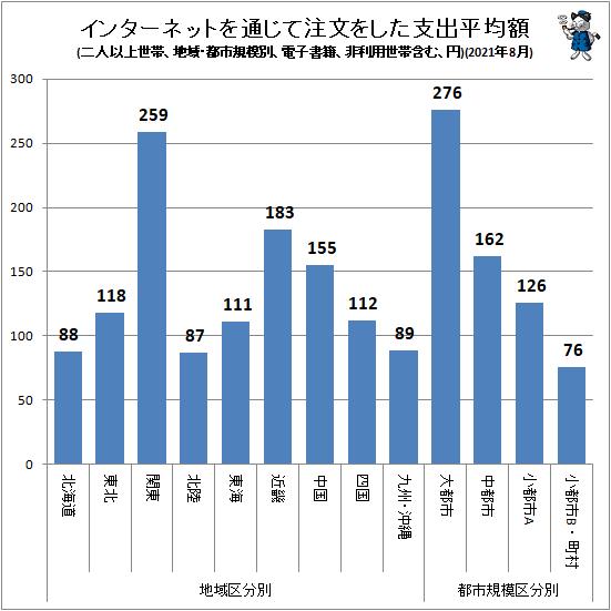 ↑ インターネットを通じて注文をした支出平均額(地域・都市規模別、二人以上世帯、電子書籍、非利用世帯含む、円)(2021年8月)