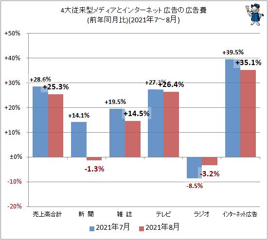 ↑ 4大従来型メディアとインターネット広告の広告費(前年同月比)(2021年7-8月)
