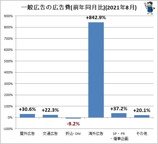 ↑ 一般広告の広告費(前年同月比)(2021年8月)