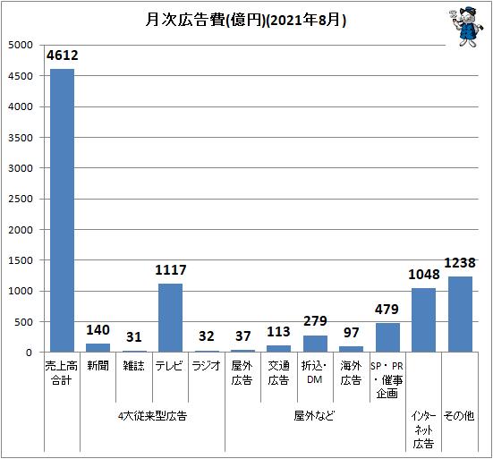 ↑ 月次広告費(億円)(2021年8月)