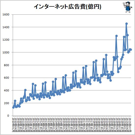 ↑ インターネット広告費(億円)