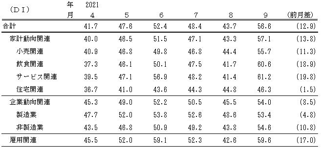 ↑ 景気の先行き判断DI(〜2021年9月)