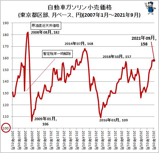 ↑ 自動車ガソリン小売価格(東京都区部、月ベース、円)(2007年1月-2021年9月)