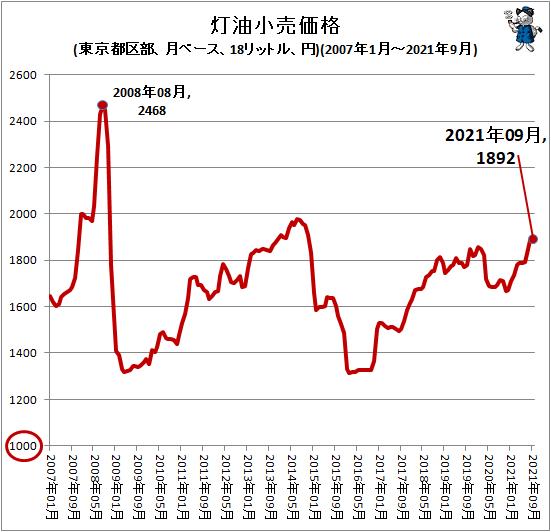 ↑ 灯油小売価格(東京都区部、月ベース、18リットル、円)(2007年1月-2021年9月)