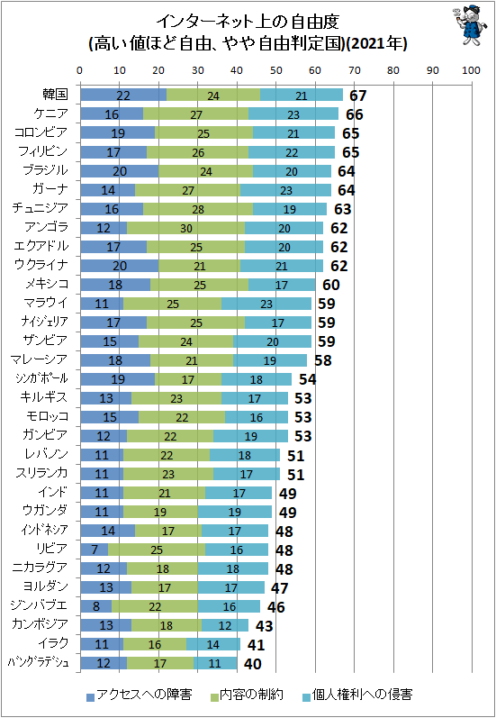 ↑ インターネット上の自由度(高い値ほど自由、やや自由判定国)(2021年)