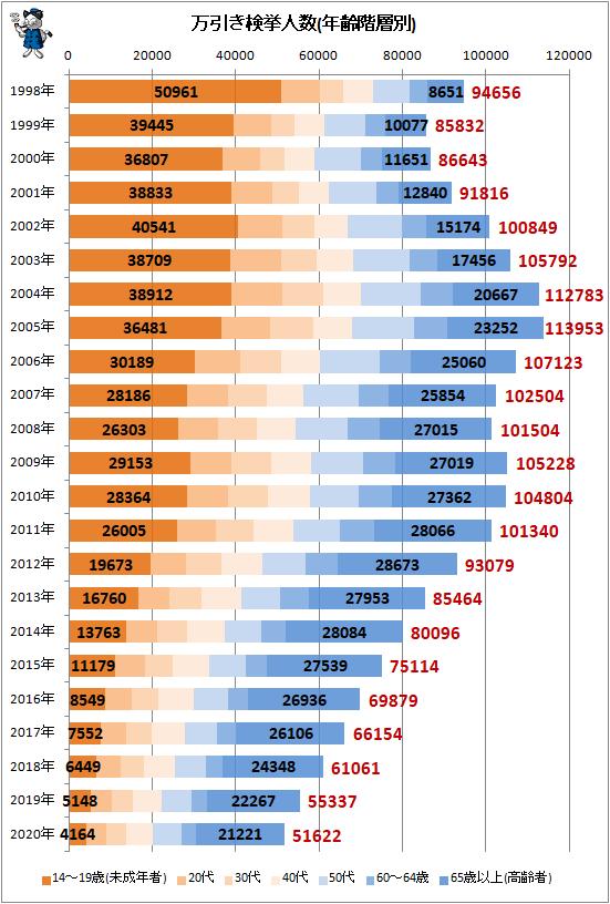 ↑ 万引き検挙人数(年齢階層別)