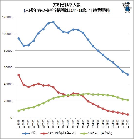 ↑ 万引き検挙人数(未成年の検挙・補導数は14-19歳、年齢階層別)