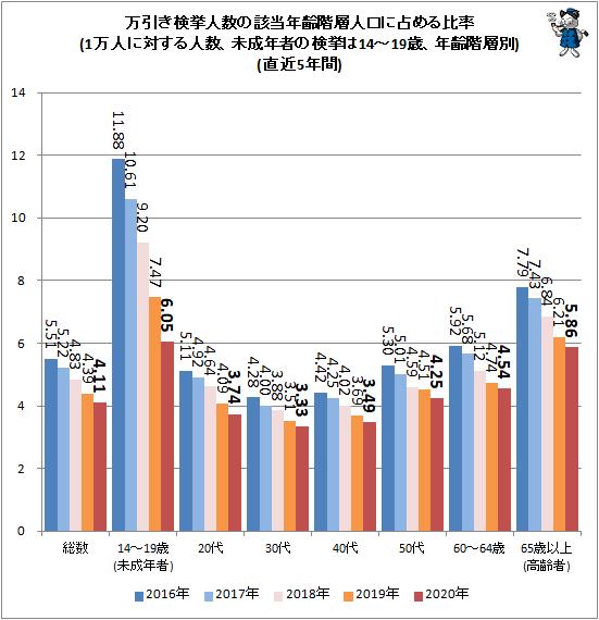 ↑ 万引き検挙人数の該当年齢階層人口に占める比率(1万人に対する人数、未成年の検挙は14-19歳、年齢階層別)(直近5年間)