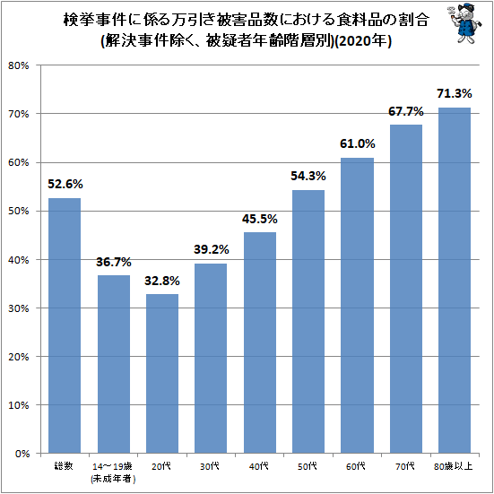 ↑ 検挙事件に係る万引き被害品数(解決事件除く、品目種類別・被疑者年齢階層別)(2020年)
