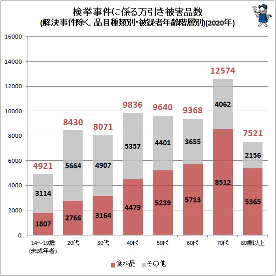 ↑ 検挙事件に係る万引き被害品数における食料品の割合(解決事件除く、被疑者年齢階層別)(2020年)