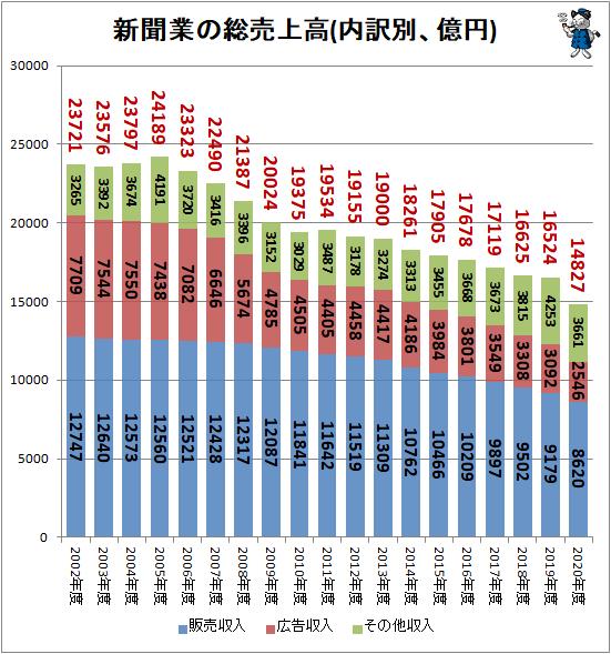 ↑ 新聞業の総売上高(内訳別、億円)
