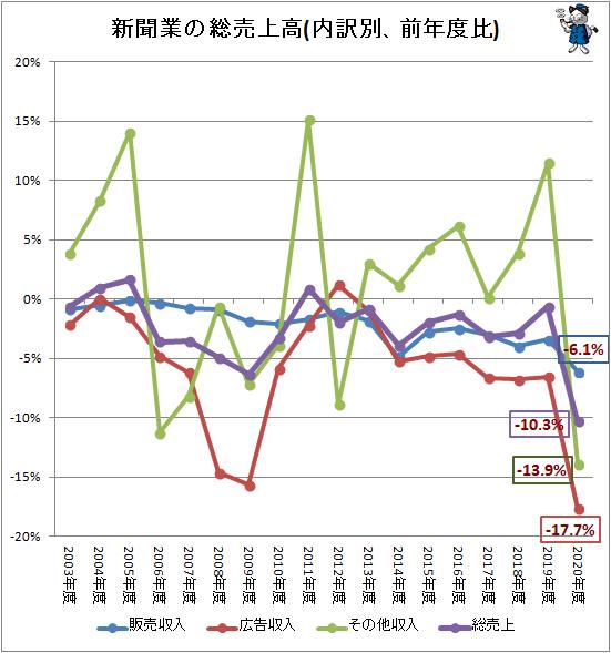 ↑ 新聞業の総売上高(内訳別、前年度比)