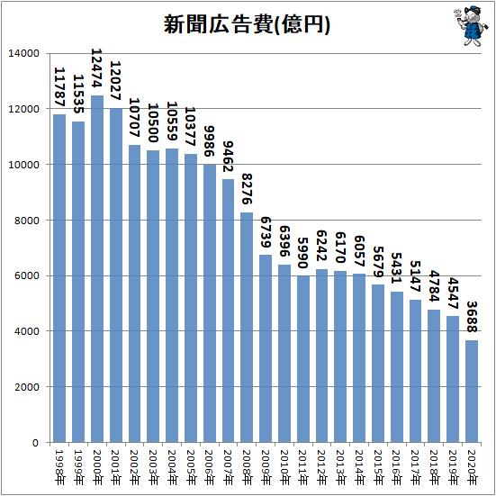↑ 新聞広告費(億円)(再録)
