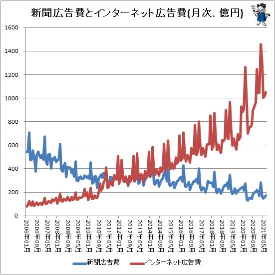 ↑ 新聞広告費とインターネット広告費(月次、億円)