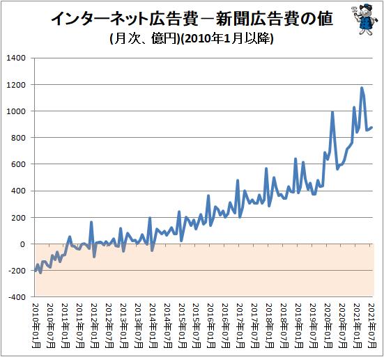 ↑ インターネット広告費−新聞広告費の値(月次、億円)(2010年1月以降)