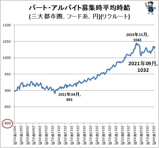 ↑ パート・アルバイト募集時平均時給(三大都市圏、フード系、円)(リクルート)