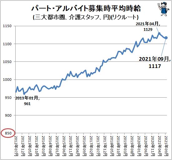 ↑ パート・アルバイト募集時平均時給(三大都市圏、介護スタッフ、円)(リクルート)