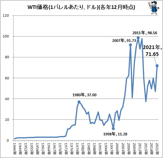 ↑ WTI価格(1バレルあたり、ドル)(各年12月時点)