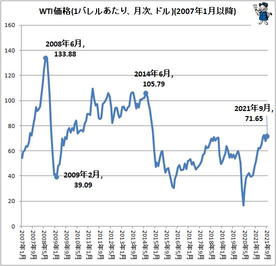 ↑ WTI価格(1バレルあたり、月次、ドル)(2007年1月以降)