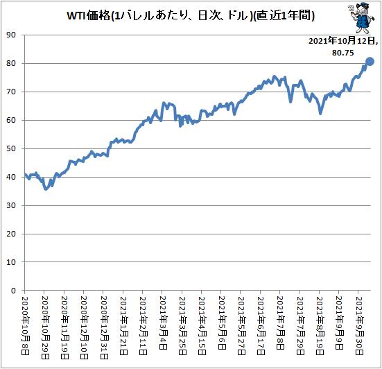 ↑ WTI価格(1バレルあたり、ドル、日次)(直近1年間)
