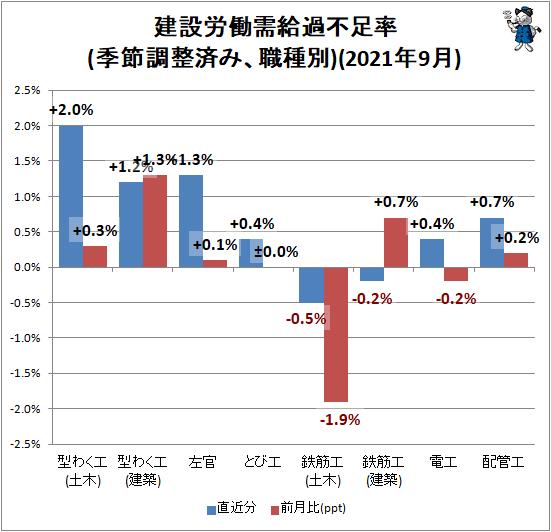 ↑ 建設労働需給過不足率(季節調整済み、職種別)(2021年9月)